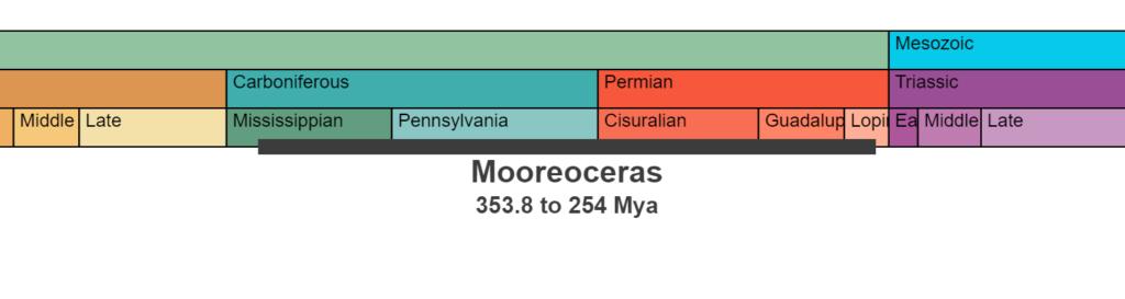 Temporal Range of the genus  Mooreoceras