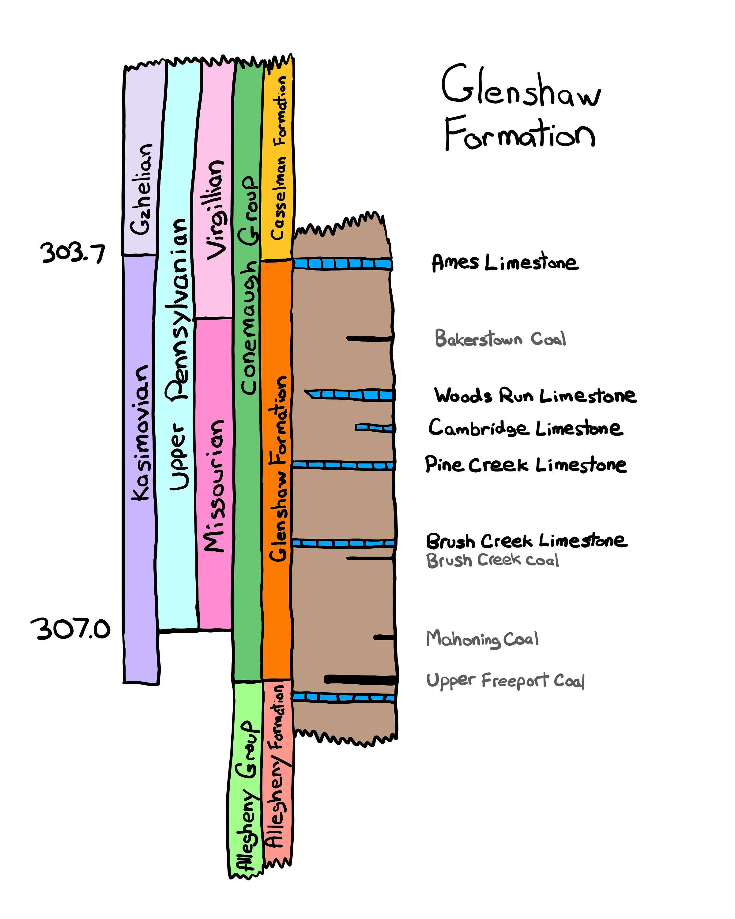 The Glenshaw Formation